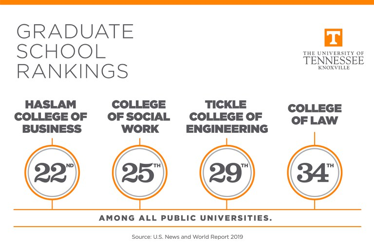 Alumni - Three UT Graduate Schools Ranked in the Top 30